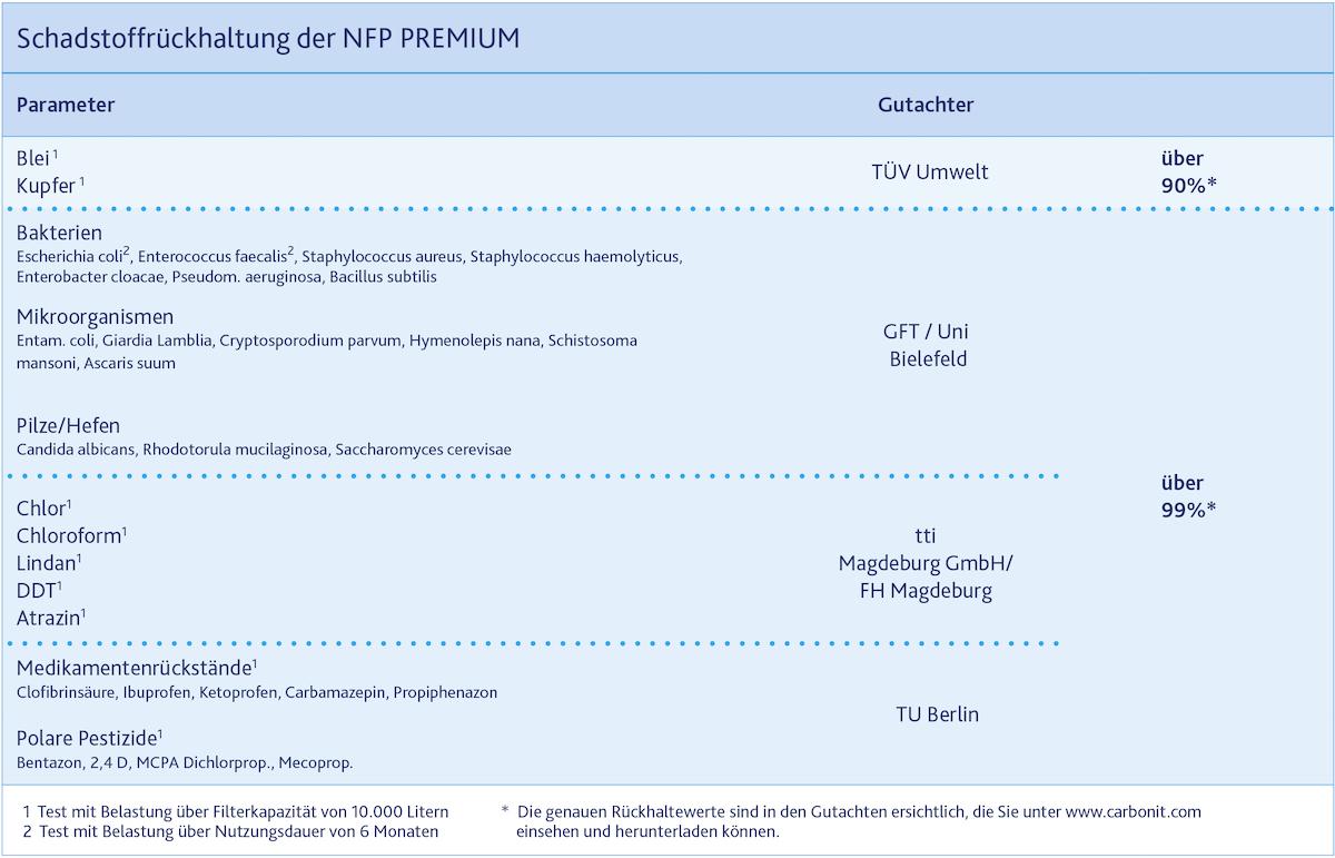 Tabelle Schadstoffrückhaltung NFP Premium